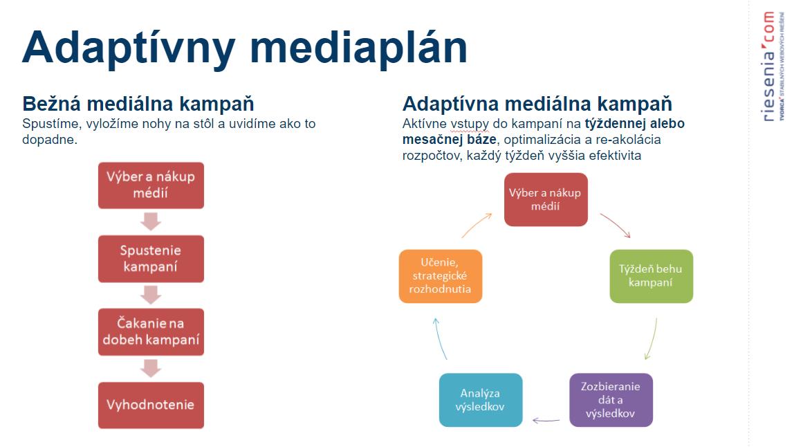 Princíp adaptívneho mediálneho plánovania