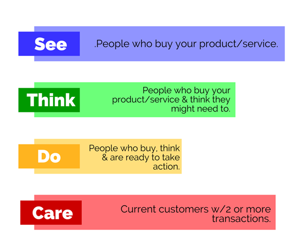 See Think Do marketingový framework
